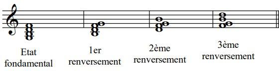 Les renversements des accords de septième de dominante, exemple1