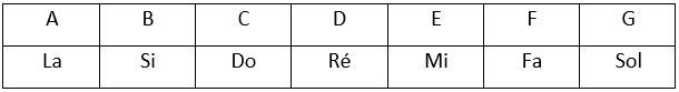 Tableau de correspondance des notes de musique