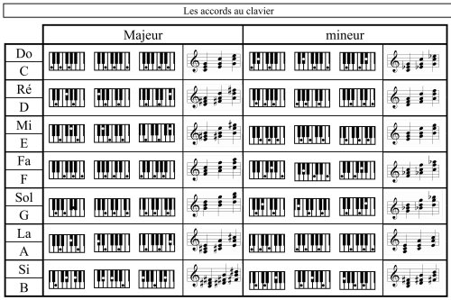Tableaux d'accords Piano 4