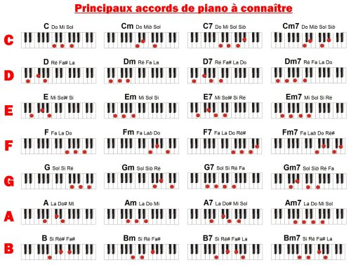 Tableaux d'accords Piano 5